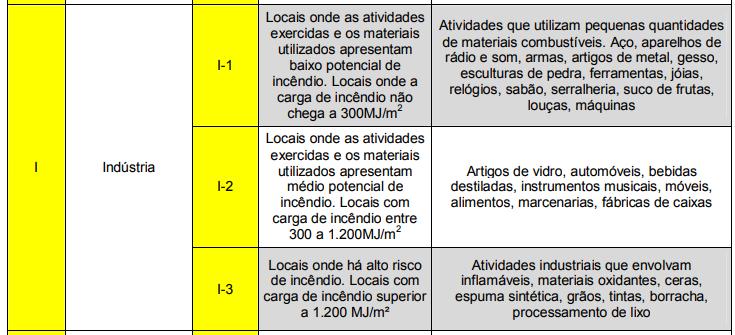 projeto contra incêndio e pânico - imagem da tabela 1 do código de segurança contra incêndio do corpo de bombeiros